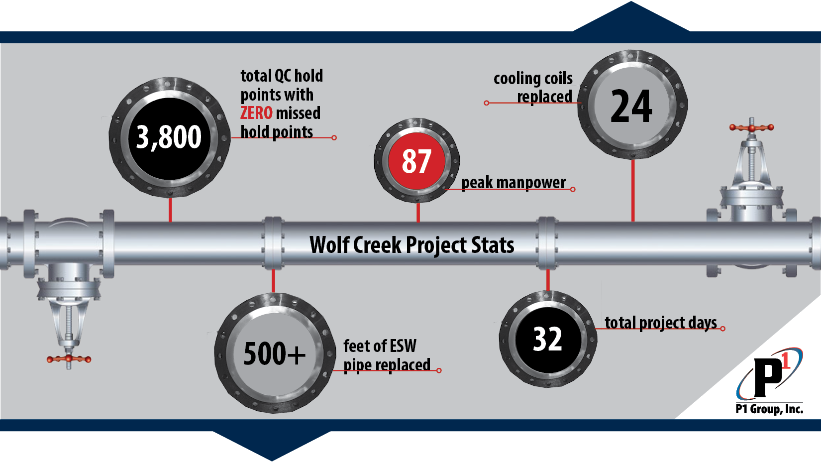wolf creek project stats final